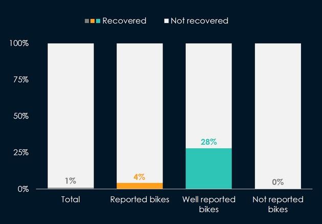 bike-recovery-s2
