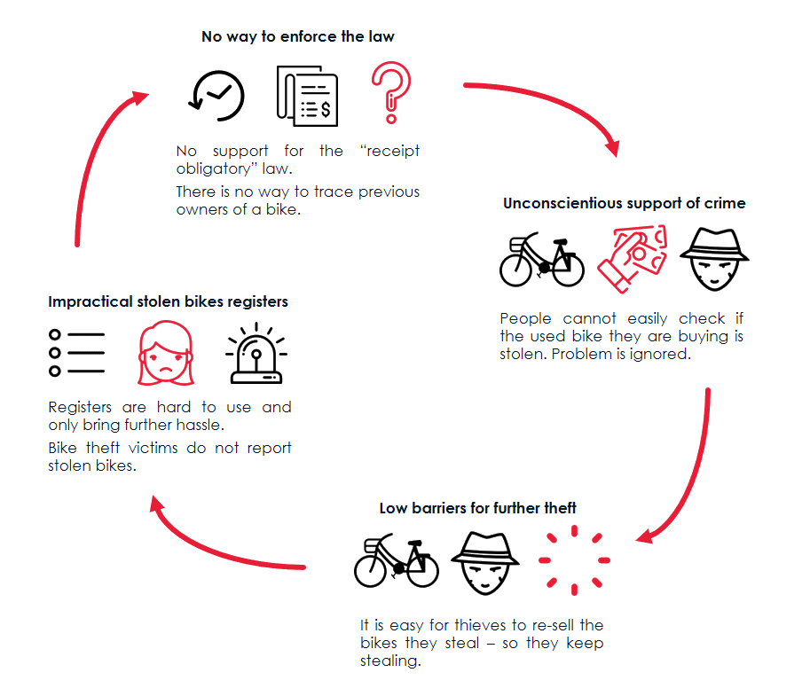 The cycle of bike theft